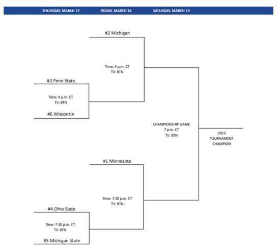Big Ten Tournament Bracket 2016
