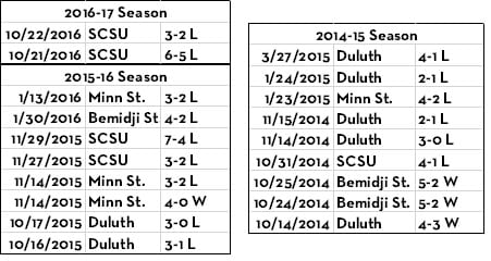 Minnesota has struggled against its in-state rivals the past three seasons.